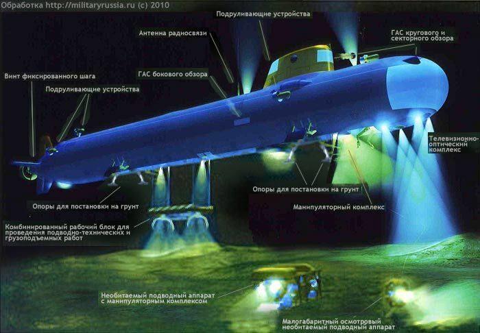глубоководные лодки россии